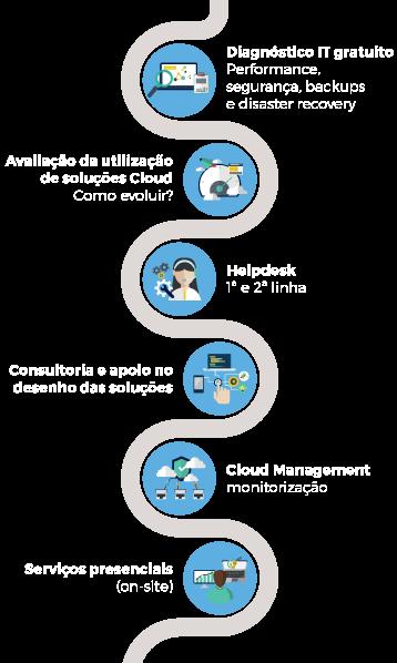 Package assistência e suporte informático