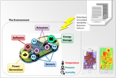 Simulación ayuda en el desarrollo de productos complejos