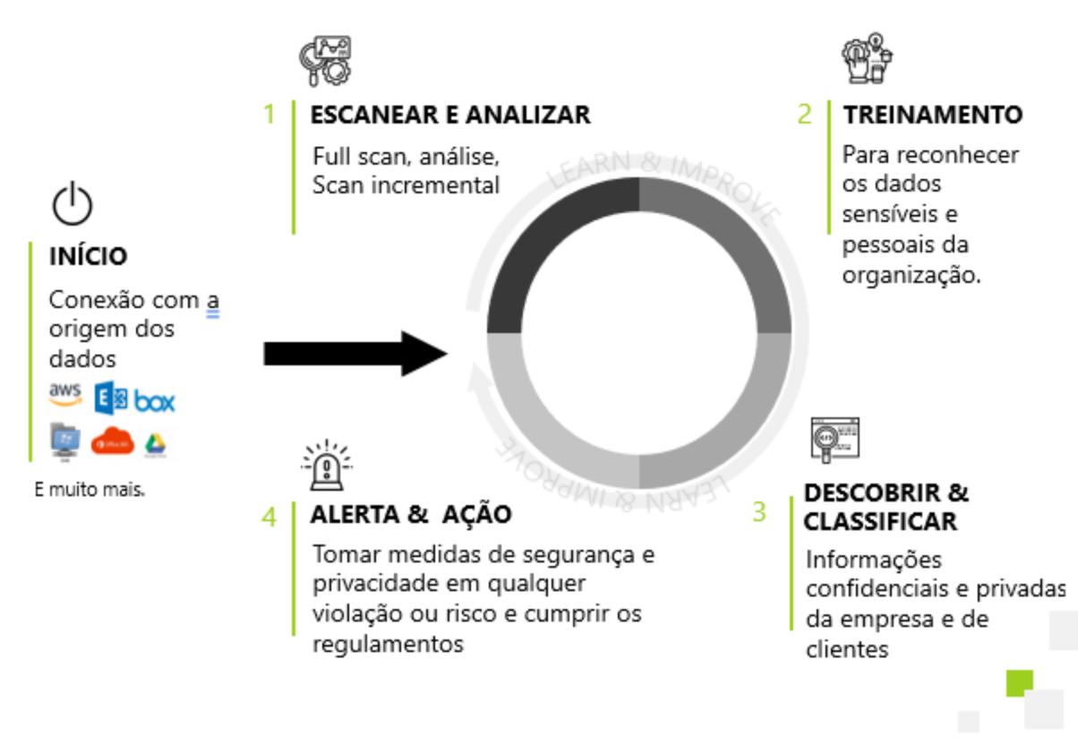 Ciclo de funcionamento Specula