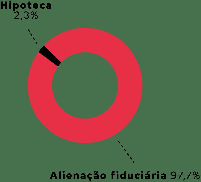 gráfico de rosca hipoteca e alienaçao fiduciária