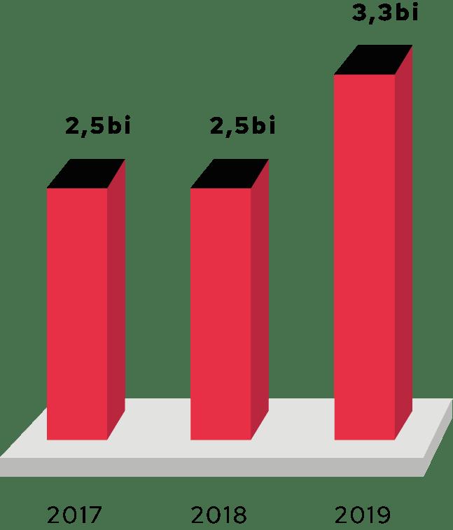 Gráfico 1 - Valor emprestado na modalidade Home Equity
