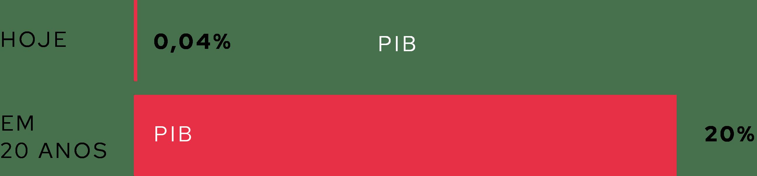 participação do home equity no pib