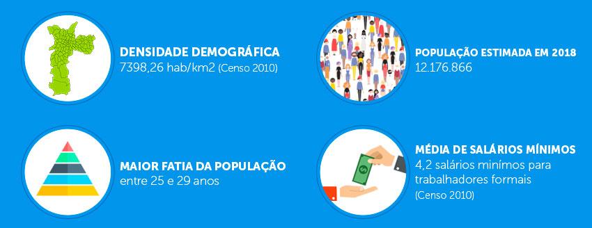 Grande População de São Paulo