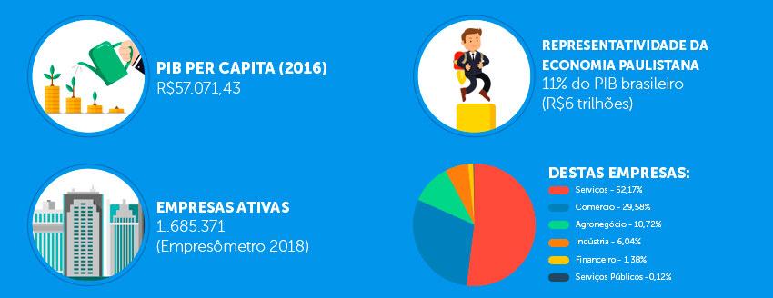 Maior economia do Brasil