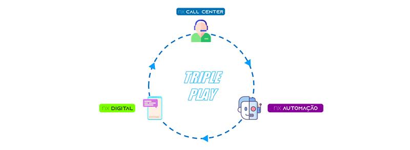 Triple Play Smart NX: NX Call Center, NX VoiceBot e NX Digital trabalhando para coletar o máximo de dados para gerar informações, time, telefonia, custos e vendas!