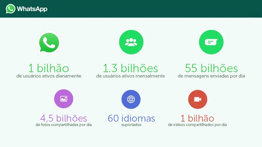 O WhatsApp para revolucionar o atendimento ao cliente