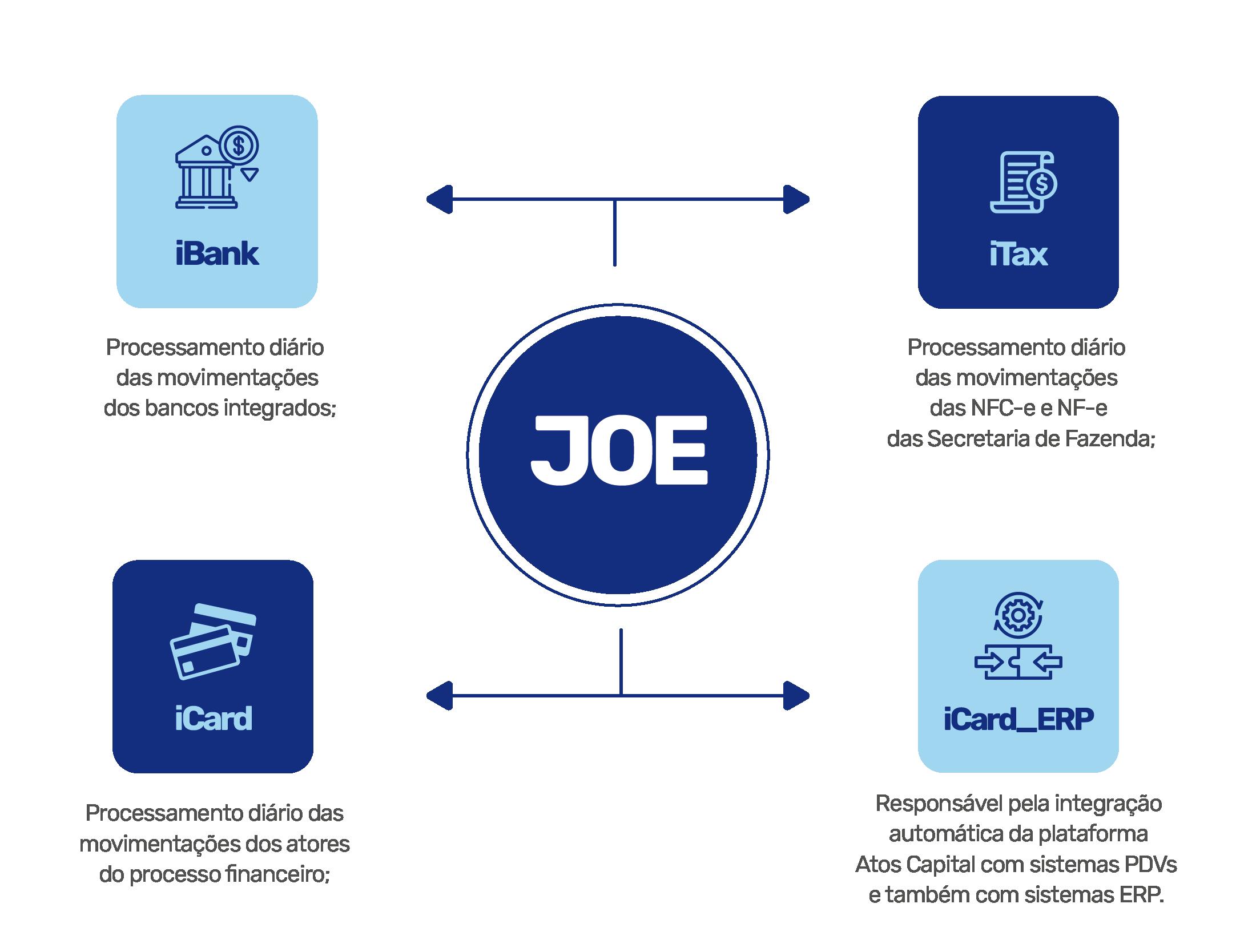 iBank = Processamento diário das movimentações dos bancos integrados;  iCard = processamento diário das movimentações dos atores do processo financeiro;  iTax = processamento diário das movimentações das NFC-e e NF-e das Secretaria de Fazenda;  iCard_ERP = responsável pela integração automática da plataforma Atos Capital com sistemas PDVs e também com sistemas ERP.