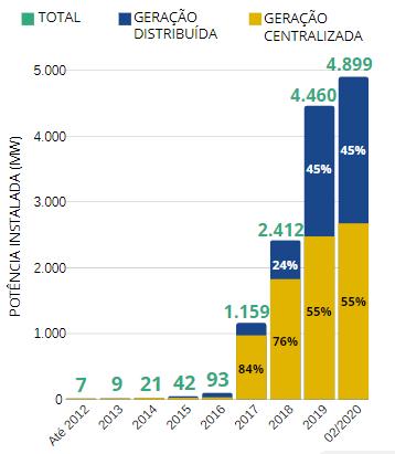 Energia solar no mundo e no brasil
