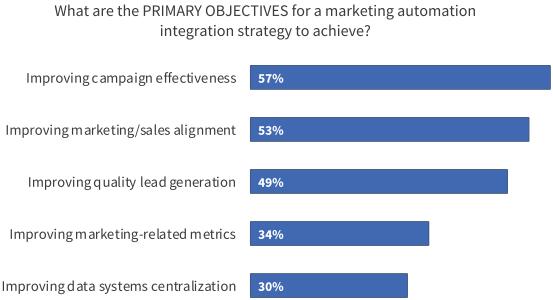 Pesquisa automação de marketing - Ascend2 - Guia definitivo de automação de marketing para B2B.
