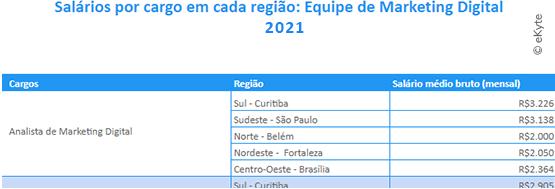 salários por cargo marketing digital brasil