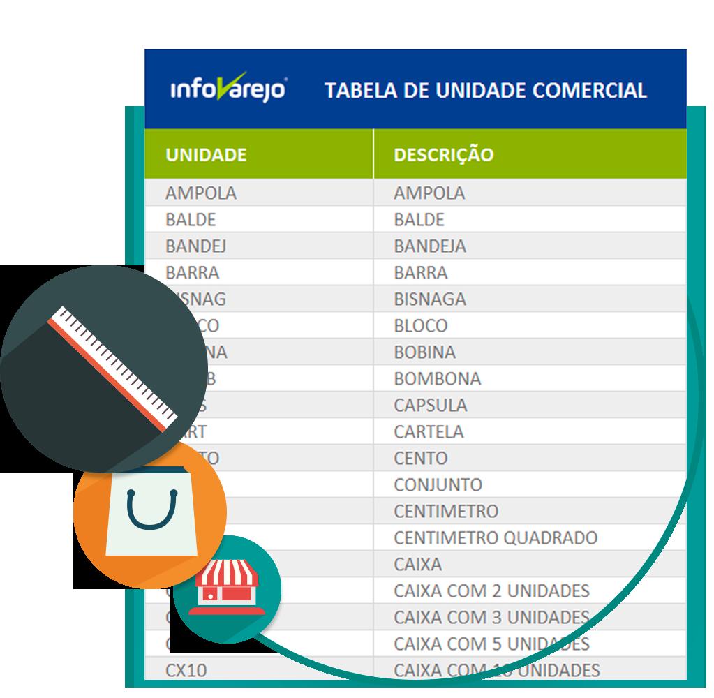 Tabela de Unidade Comercial