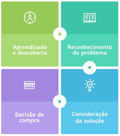 Jornada de Compra: aprendizado e descoberta, reconhecimento do problema, consideração da solução e decisão de compra