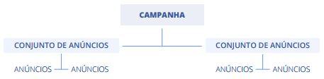 estrutura de campanha do Facebook Ads: campanha, conjunto de anúncio e anúncios