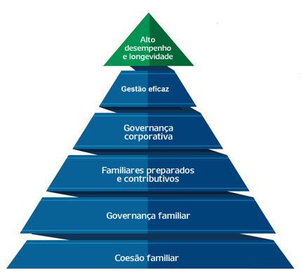 Pirâmide UTZ _ Empresa Familiar