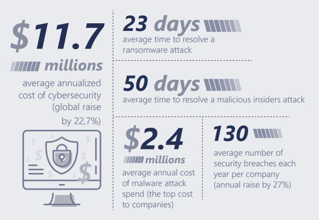 Cibersecurity Survival Guide