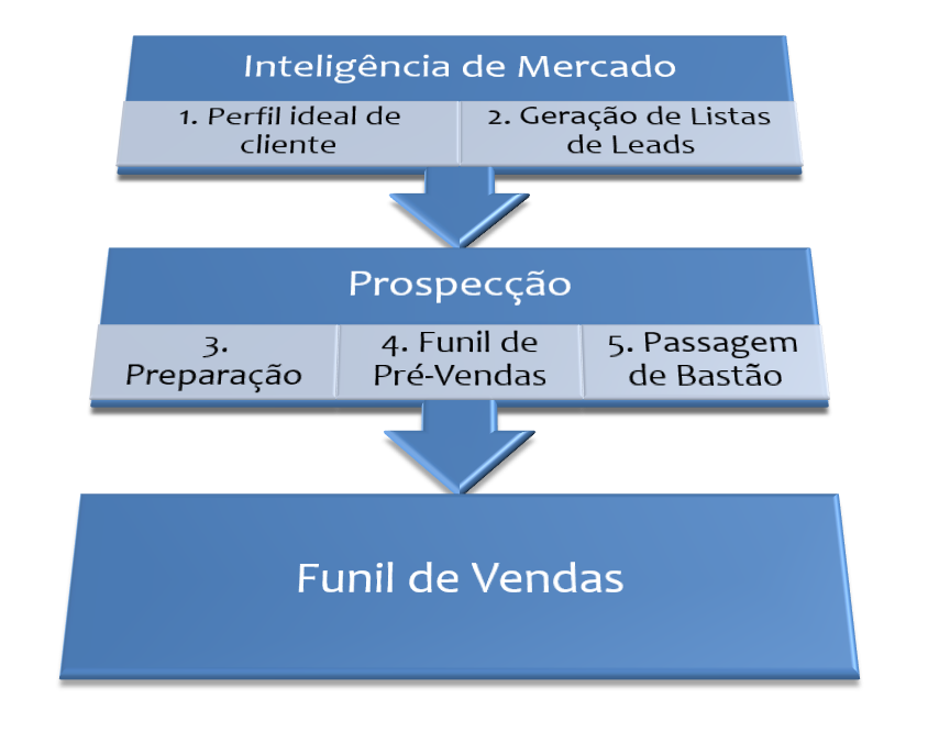 Processo de Prospecção em 5 passos