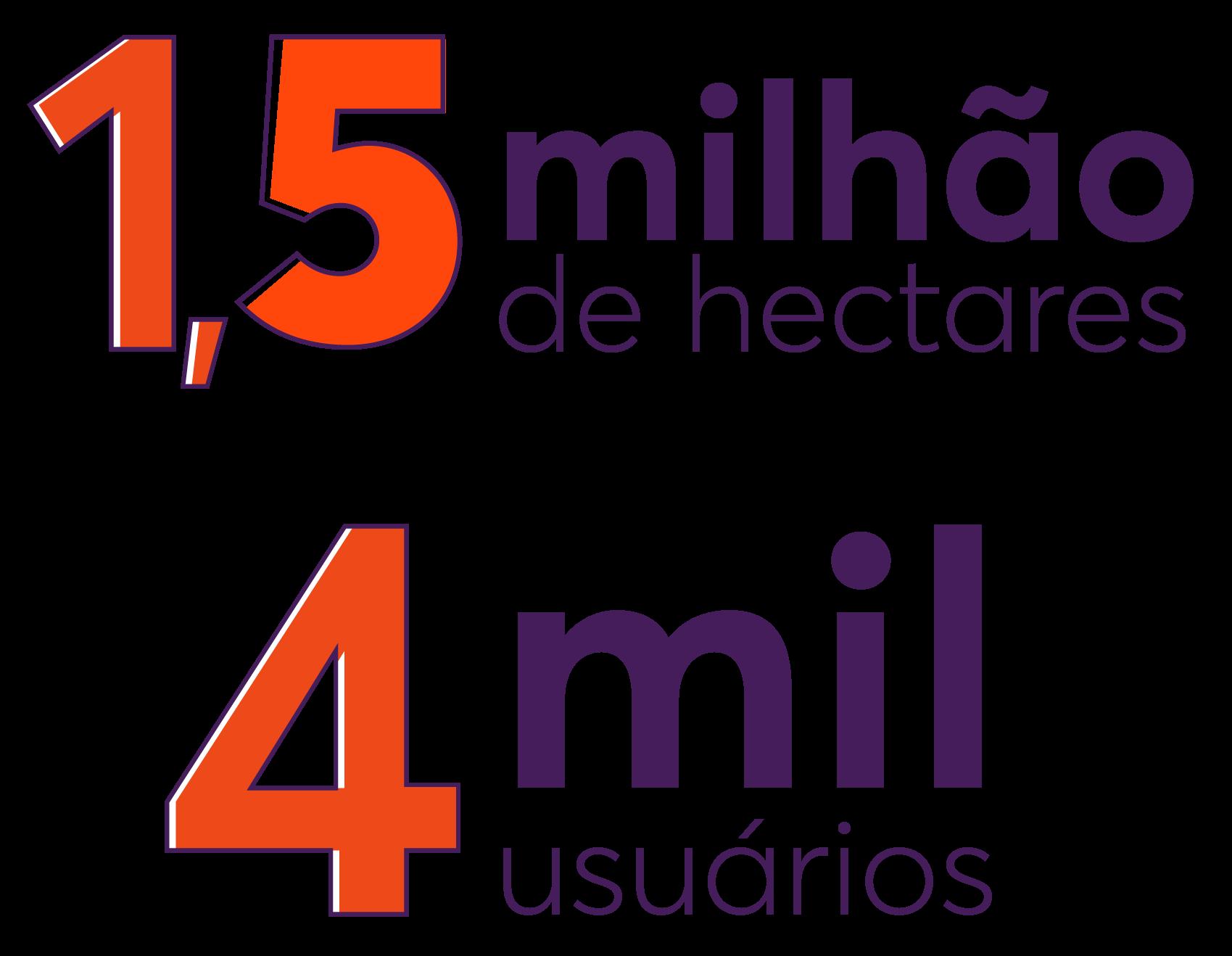 1,3 milhões de hectares e 4 mil hectares