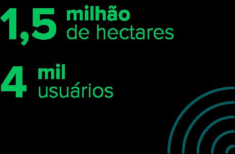 1,5 milhão de hectares,  4mil usuários