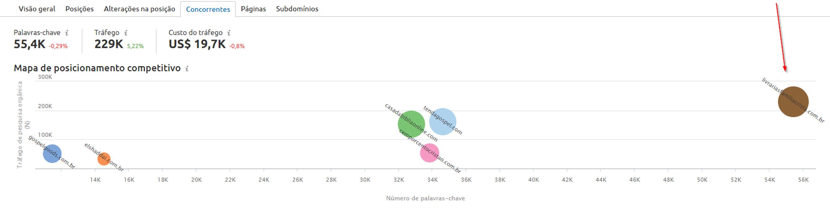 Representação do destaque dos concorrentes em indexação de palavra-chave e ranqueamento orgânico, após contratar a plataforma de e-commerce Bis2Bis