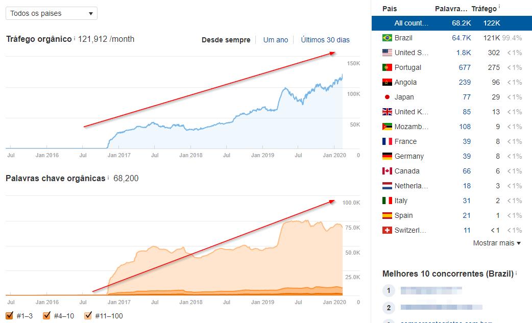 Gráfico que identifica o aumento crescendo no tráfego orgânico e indexação de palavras-chave da loja virtual da Livrarias Família Cristã, após contratar a plataforma de e-commerce Bis2Bis