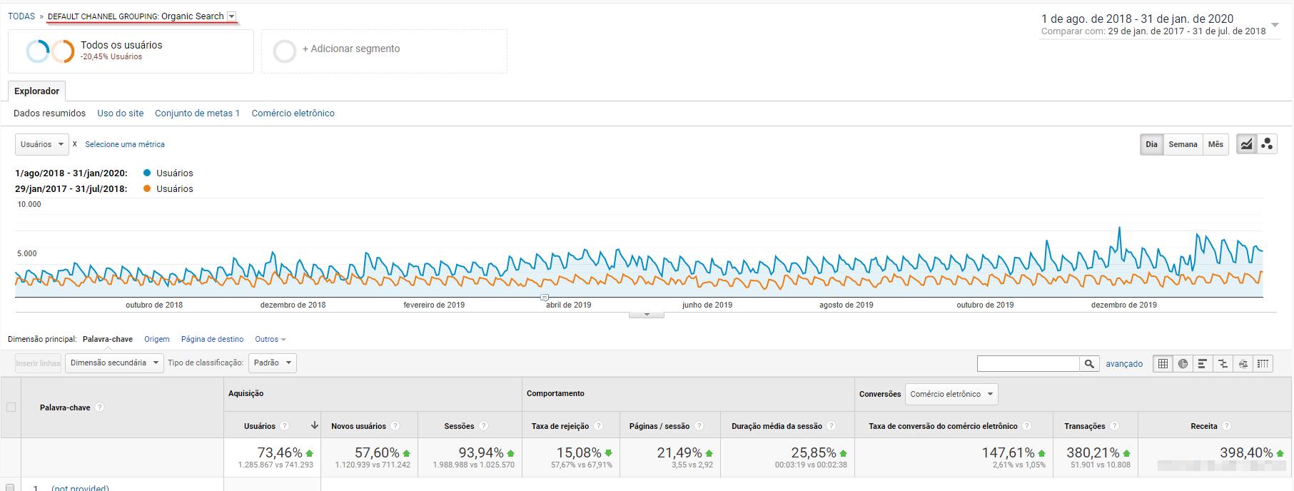 Gráfico que mostra o crescimento exponencial da busca orgânica da Livrarias Família Cristã, após contratarem a plataforma de e-commerce Bis2Bis