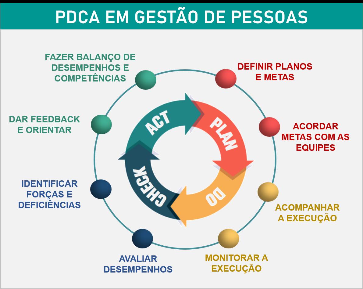 PDCA em gestão de pessoas - Cohros