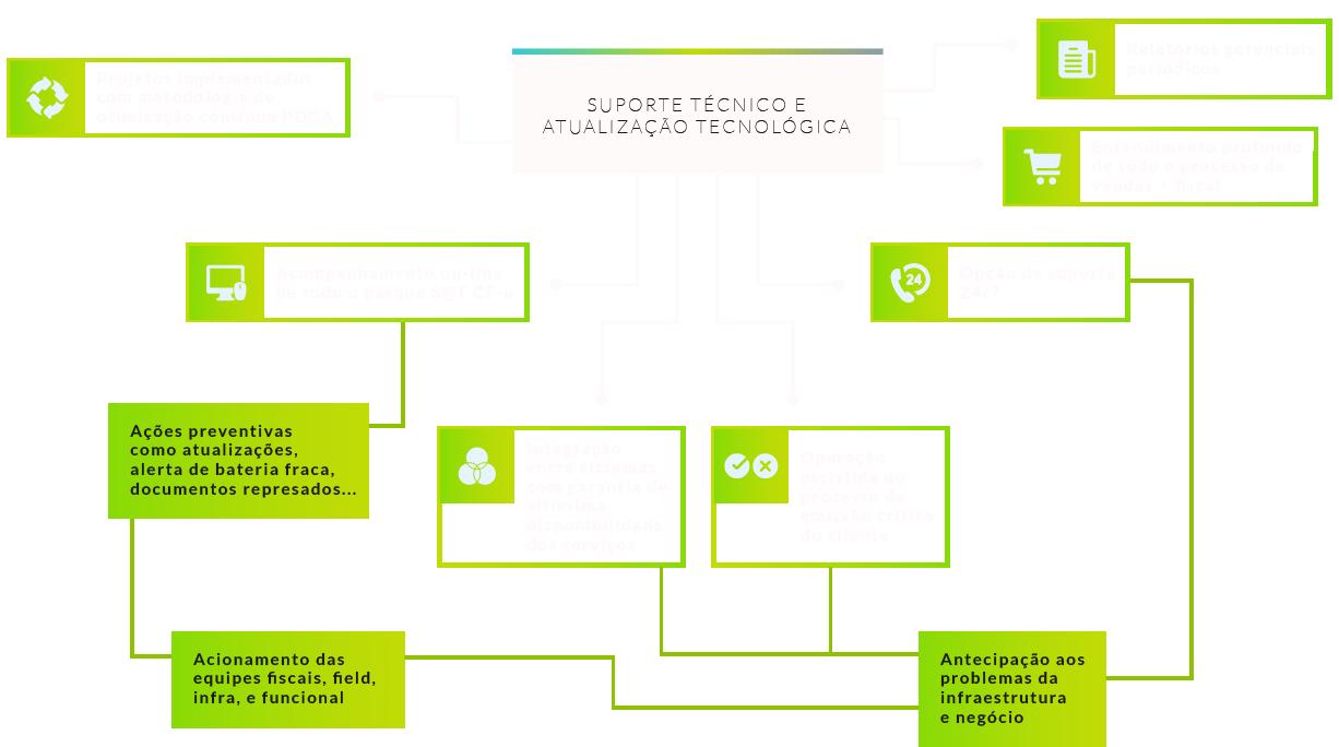 Organograma sobre suporte técnico e atualização tecnológica