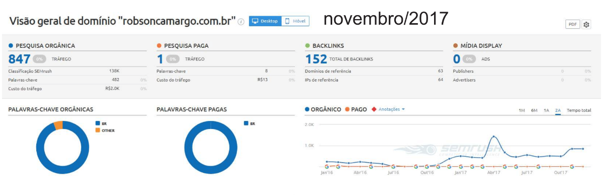 Dados de Novembro de 2017 do Google Analytics do estudo de caso SEO