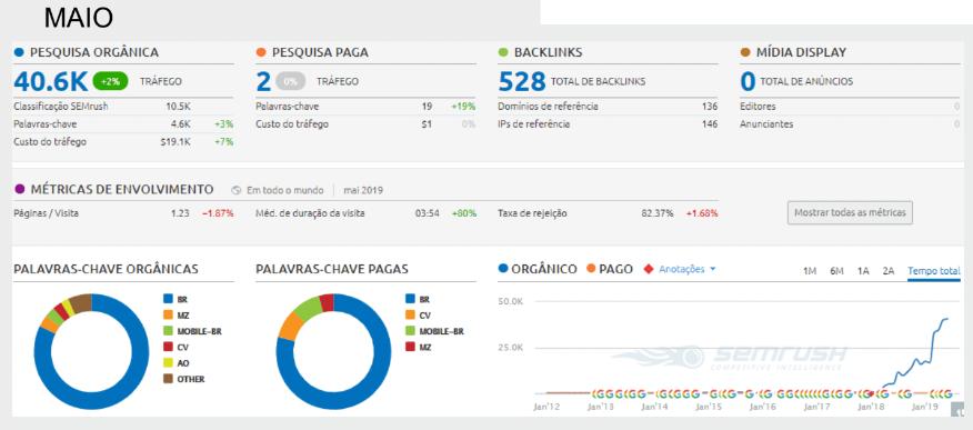 Dados de Maio de 2019 - crescimento de 4693% nos resultados orgânicos do Google - fonte: Google Analytics