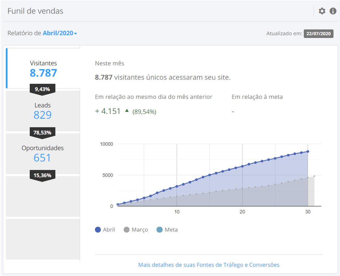Curva de crescimento do potencial de tráfego orgânico
