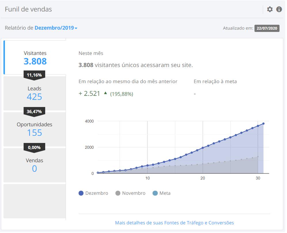 Resultado 0 (zero) no Google para termo com mais de 2500 buscas/mês - dois meses de geração de conteúdo