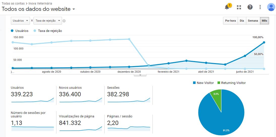 Curva de crescimento de acessos no site versus taxa de rejeição