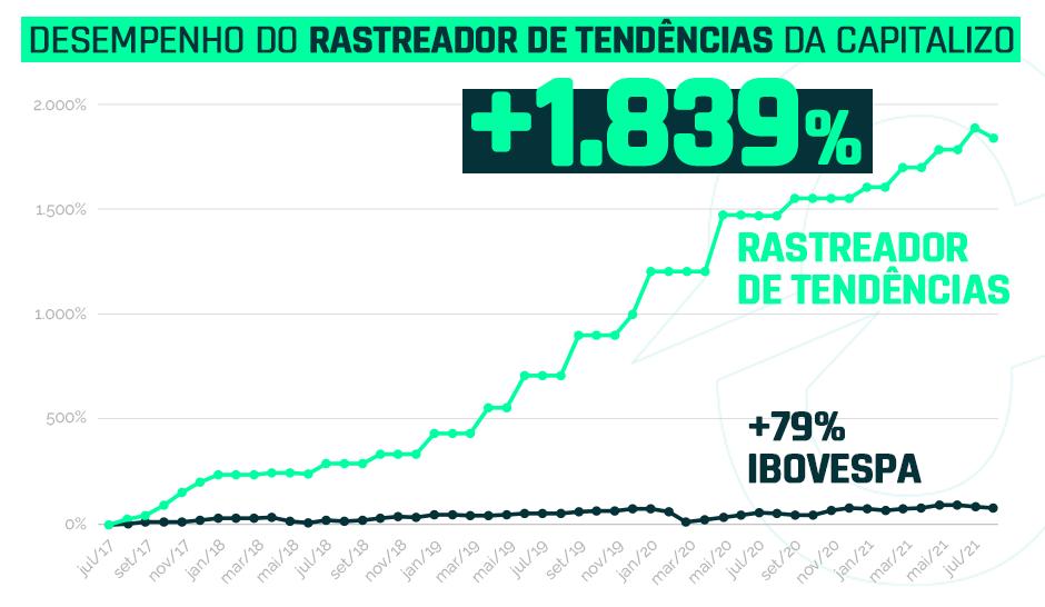 Desempenho do Rastreador de Tendências da Capitalizo + 1.839% Ibovespa +79%