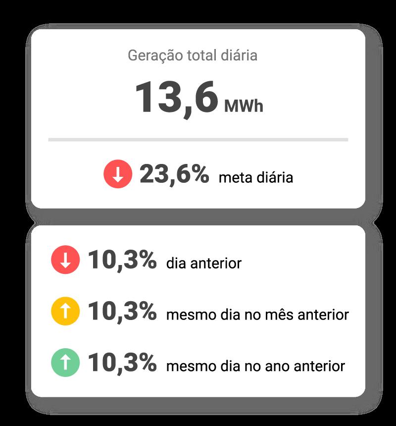 medição de energia