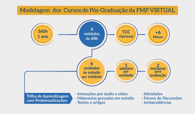 Modelagem do Curso de Pós-graduação EaD da FMP.