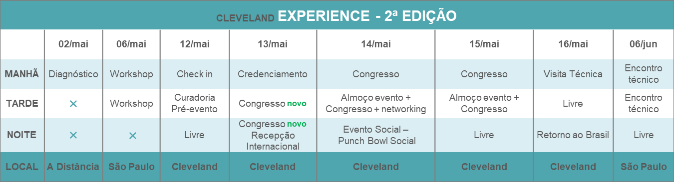 Cronograma Cleveland