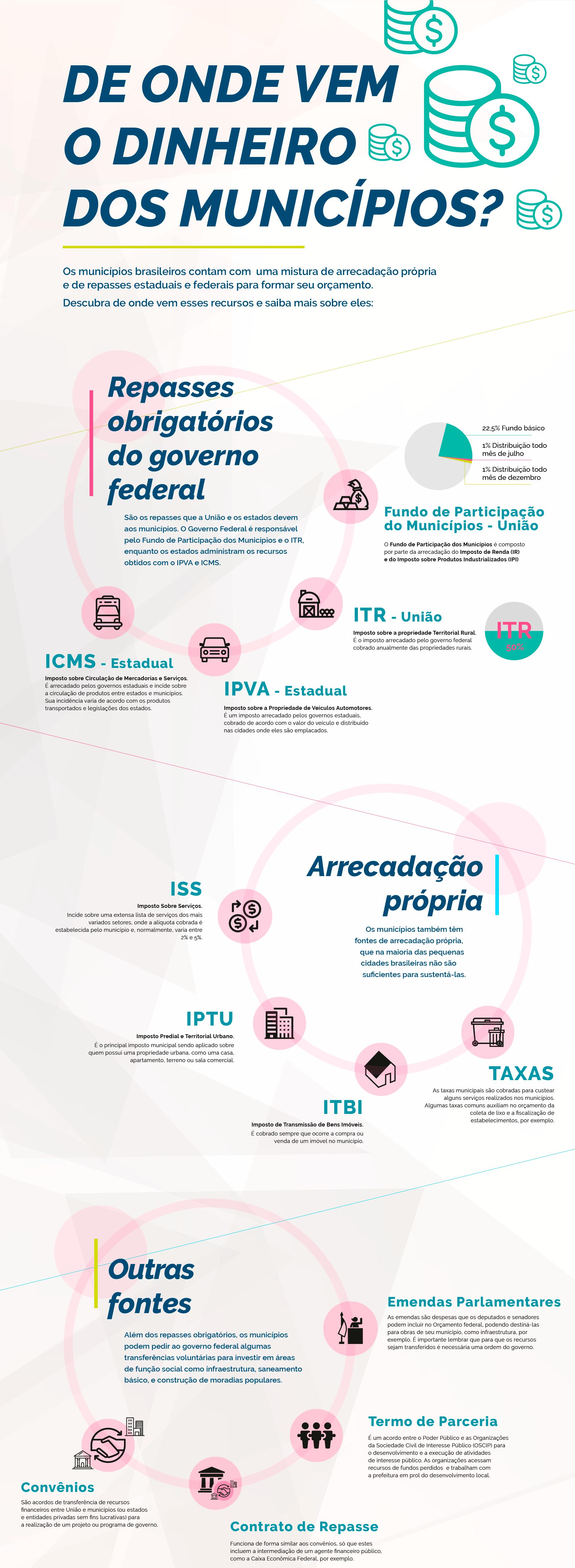 Infografico Finanças Municipais