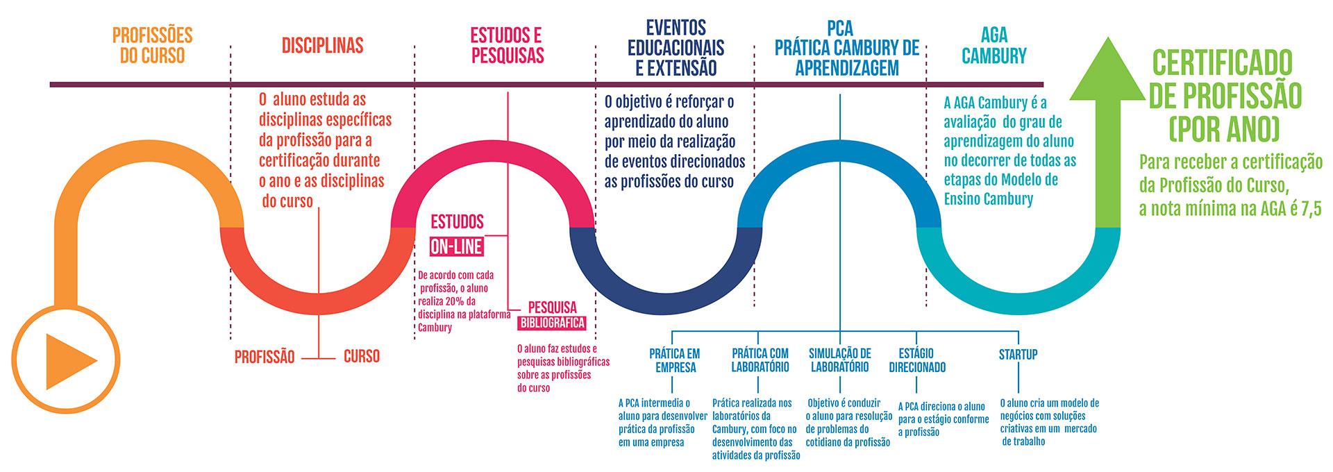 MODELO DE ENSINO CAMBURY