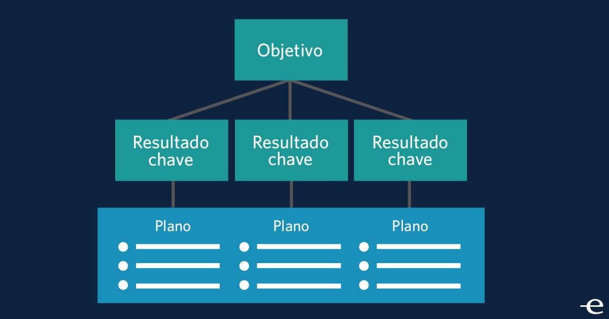 Gestão de Metas: como implementar a metodologia OKR