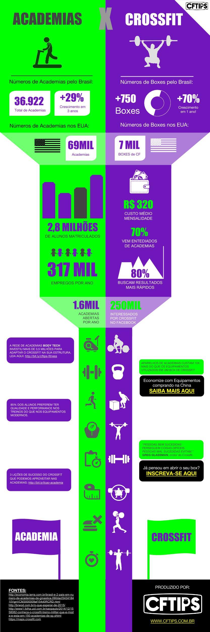 CFTIPS Crossfit Academia infografico